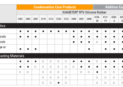 Typical Properties† Condensation Cure Materials